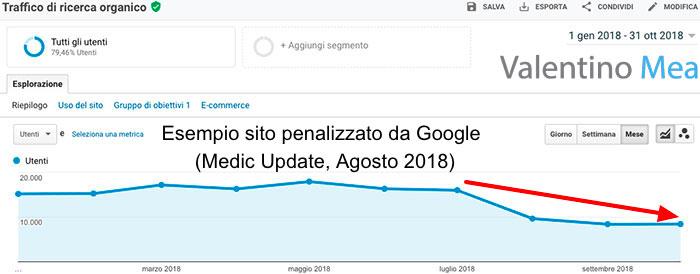 Sito penalizzato da Google Medic Update