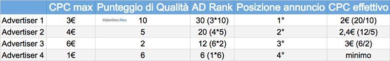 ranking annunci AdWords