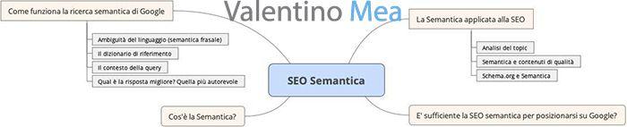 Struttura tematica SEO semantica