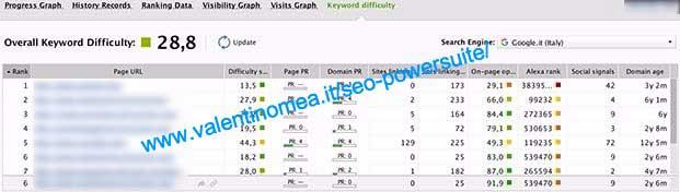 keyword difficulty Rank Tracker