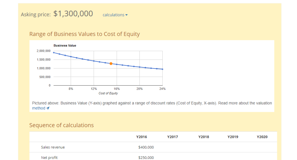 Business Valuation Graph Cost of Equity ExitAdviser