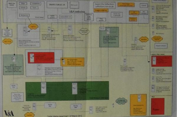 system diagram of V&A website