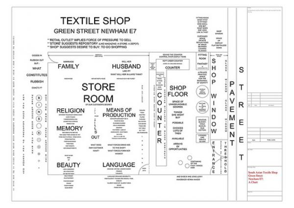 Charting a London South Asian textile shop
