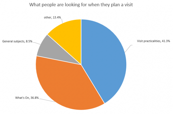Navigational behaviour of people who when surveyed said they were planning a visit.