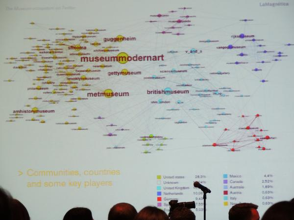 Twitter data visualisation by La Magnetica