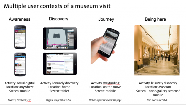 Stages of a journey to a museum by digital device