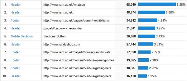 Top ten navigation links on V&A website