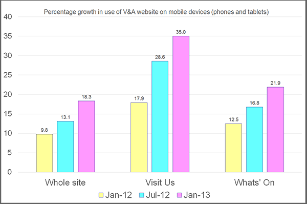 Growth in use of mobile to acces V&A website