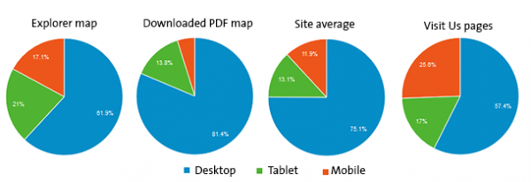 Use of Explorer map by device