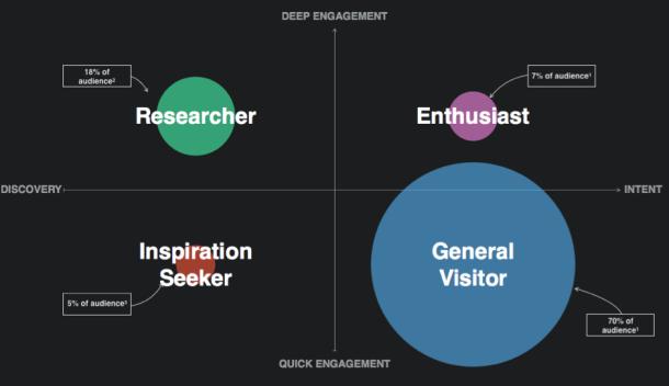 audience segmentation matrix