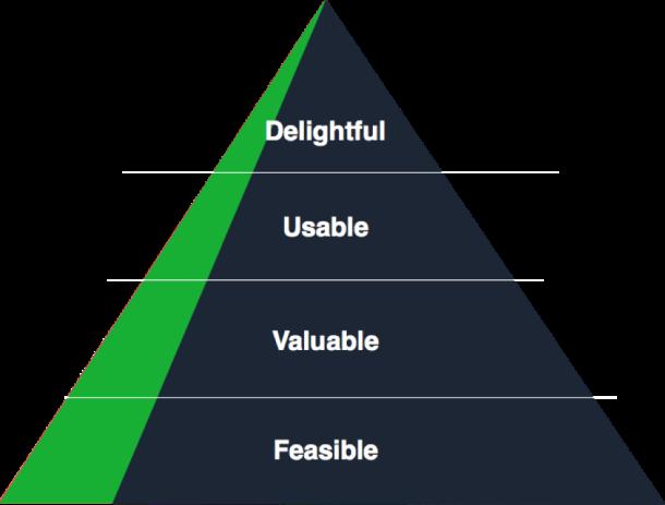 Design hierarchy of needs