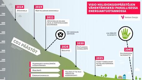 Vantaan Energia lopettaa kivihiilen käytön vuonna 2022
