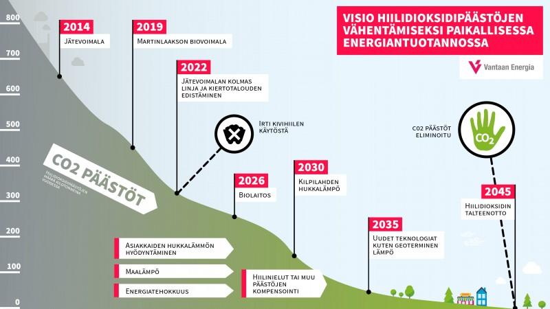 Kiristämme tahtia ja lopetamme kivihiilen käytön jo 2022