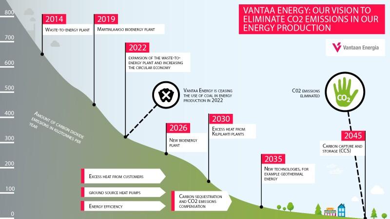 Vantaa Energy