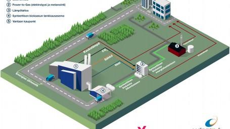 Vantaan Energia ja Wärtsilä selvittävät hiilineutraalin synteettisen biokaasun valmistusta.