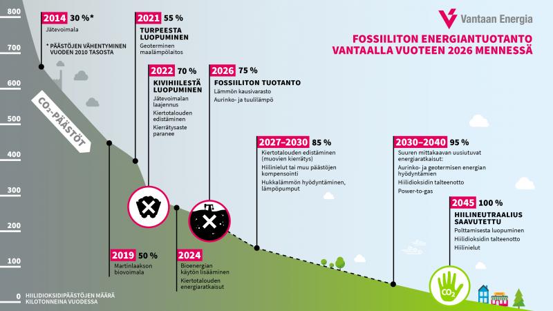 Askel askeleelta fossiilittomaan energiantuotantoon