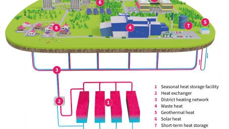 EU intends to promote heat storage – Vantaa Energy to build the world's largest seasonal heat storage