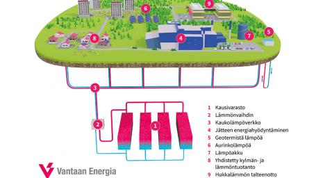 Tervetuloa Vantaan Energian YVA-hanketta käsittelevään online-tilaisuuteen 14.4.2021