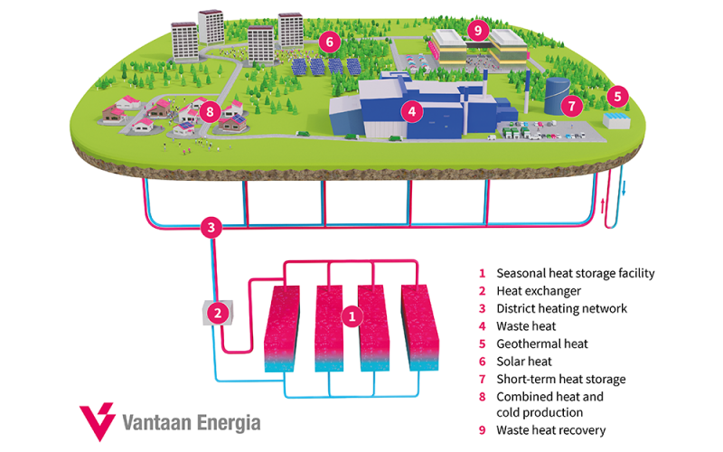 World's largest cavern thermal energy storage to be built in Vantaa