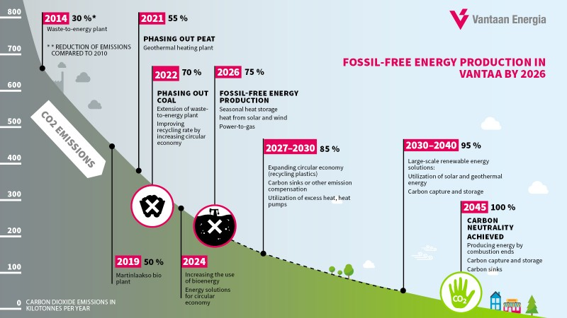 Vantaa Energy's climate commitment: Fossil-free energy production by 2026