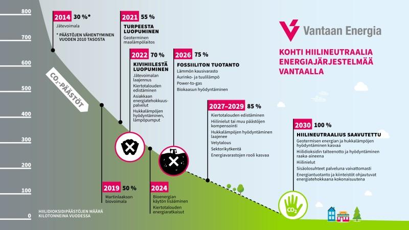 Kohti hiilineutraalia energiajärjestelmää Vantaalla