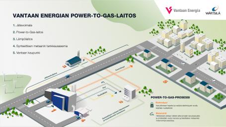 Suomen suurin Power-to-Gas-laitos – Wärtsilä ja Vantaan Energia ovat sopineet suunnittelun jatkamisesta kohti investointipäätöstä
