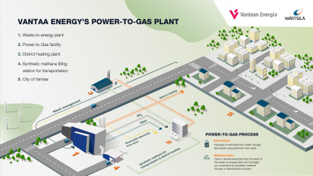 Finland's largest Power-to-Gas plant – Wärtsilä and Vantaa Energy to continue planning towards an investment decision