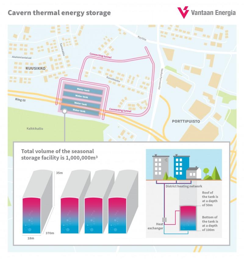 Cavern thermal energy storage