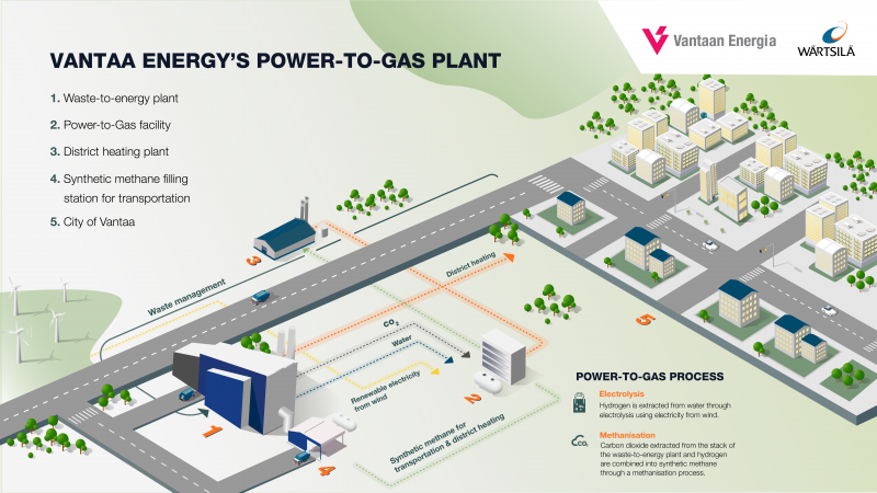 Power-to-Gas-project