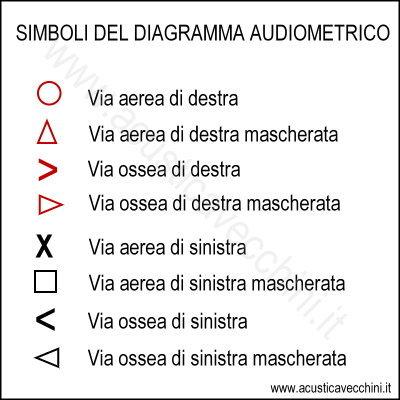 simboli audiogramma