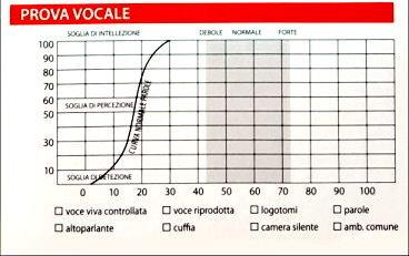 Test vocale