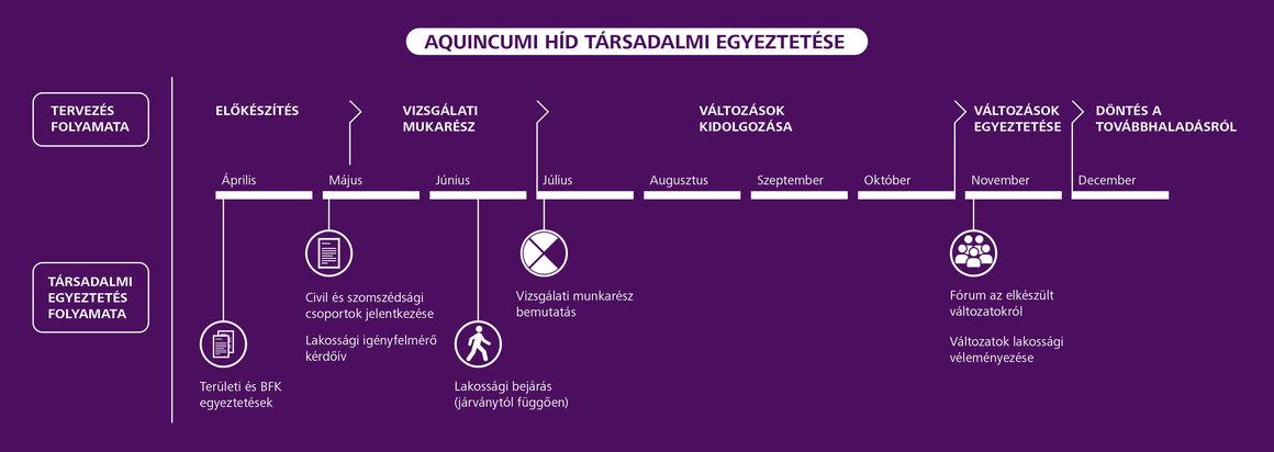 Aquincumi-hC3ADd-tC3A1rsadalmi-egyeztetC3A9se_C3A1bra