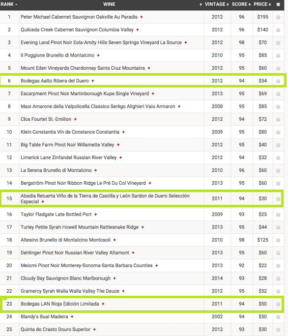 Ranking de los 25 vinos mundiales