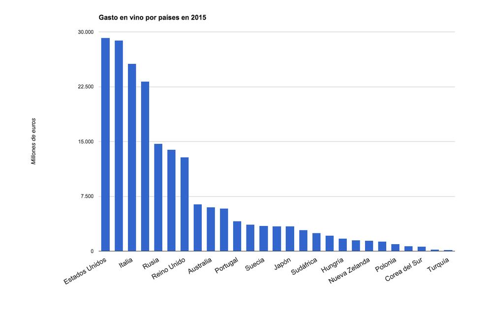 Gasto en vino por países en 2015