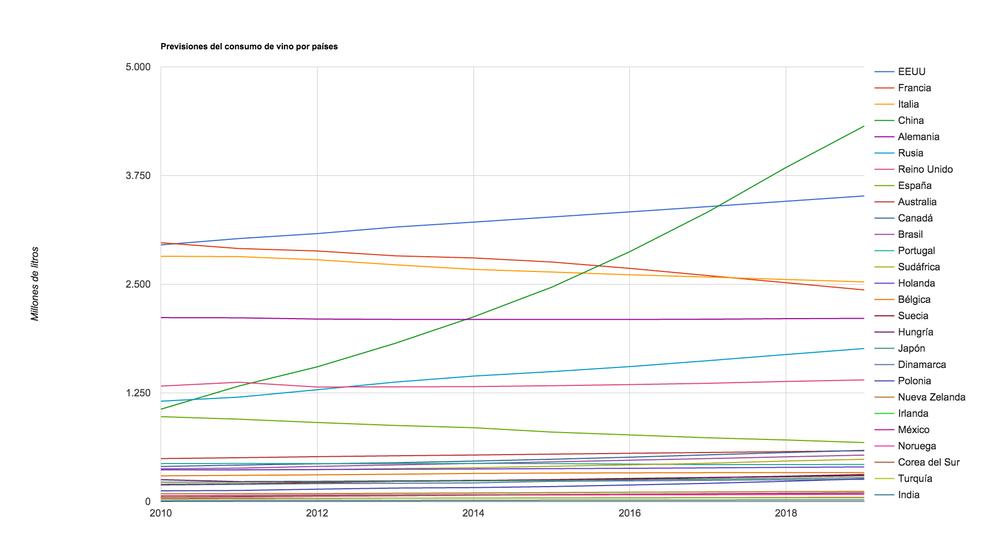 Previsión de consumo de vino por países