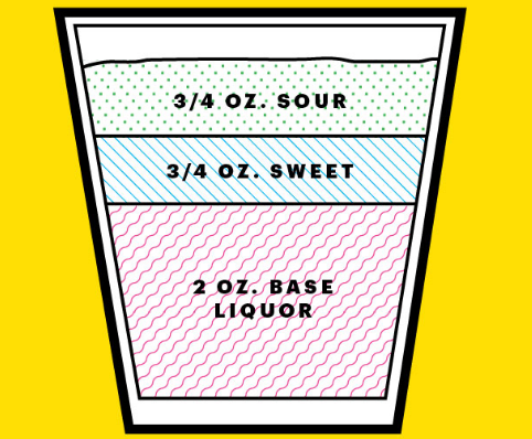 El punto de partida: ácido, dulce y licor.
