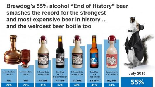 Record de cervezas mundial por graduación