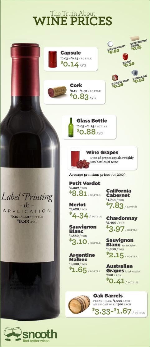 Precios de una botella de vino