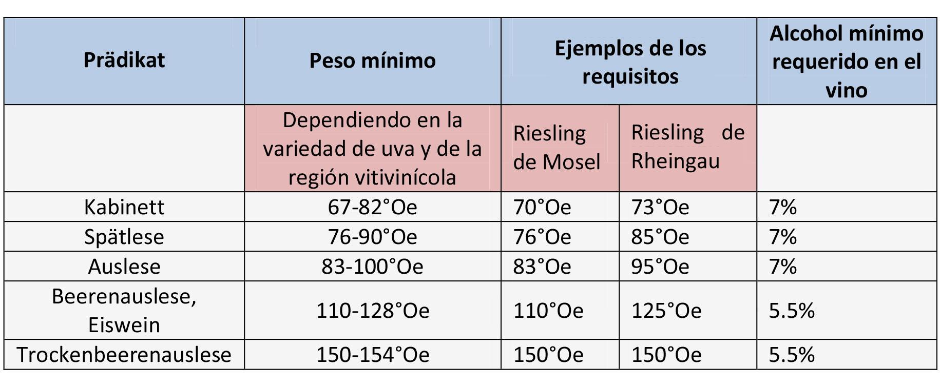pesos requeridos