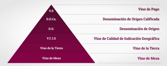Resultado de imagen de piramide clasificacion de vinos