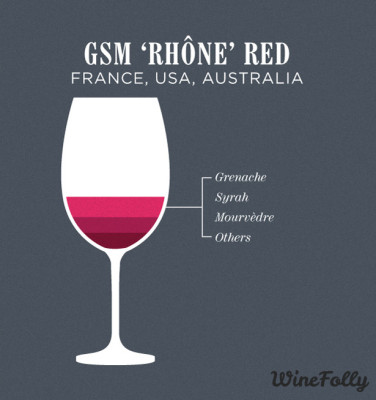 GSM Rhone tinto