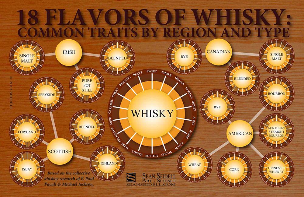 La rosa de los vientos del whisky