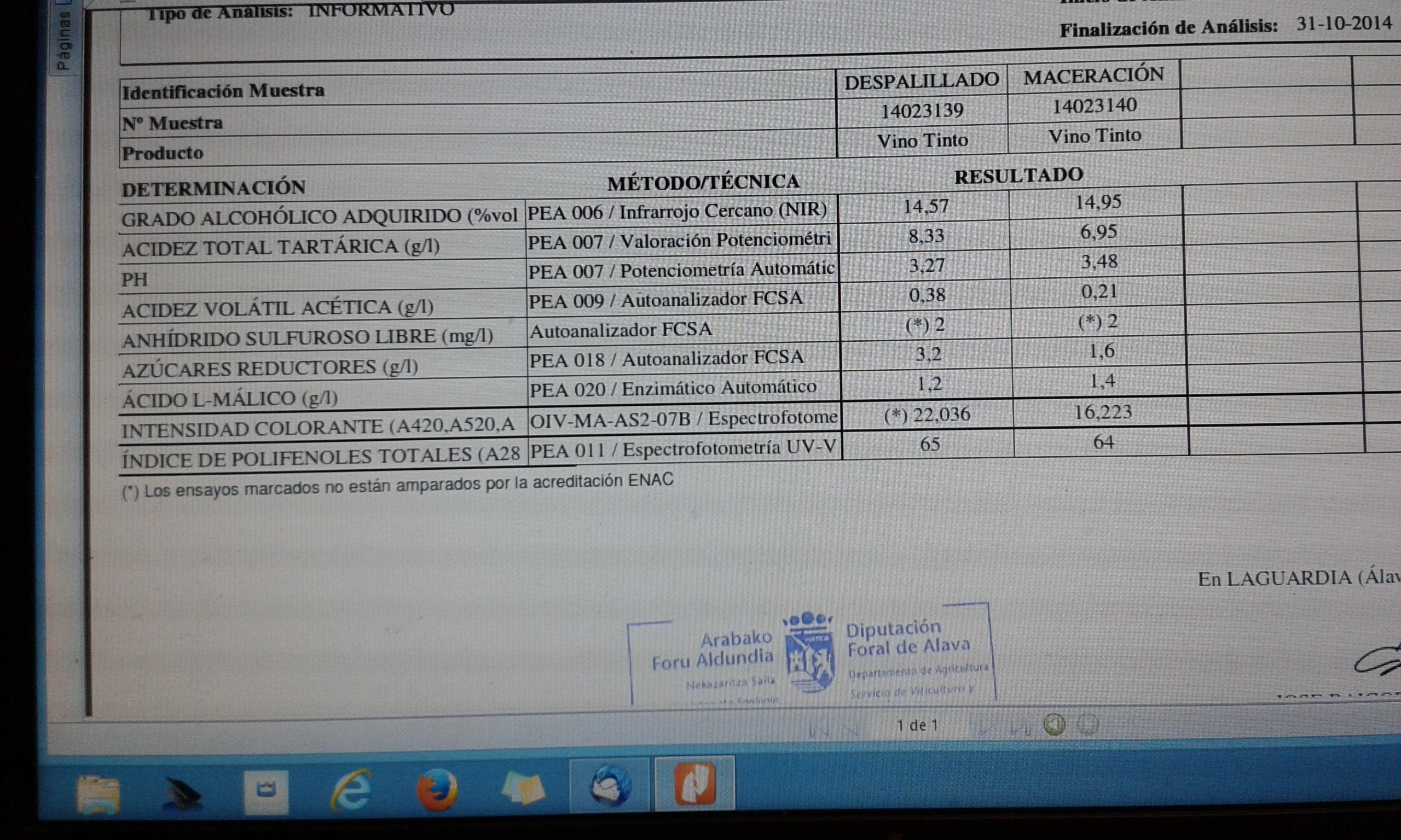 analítica 2014