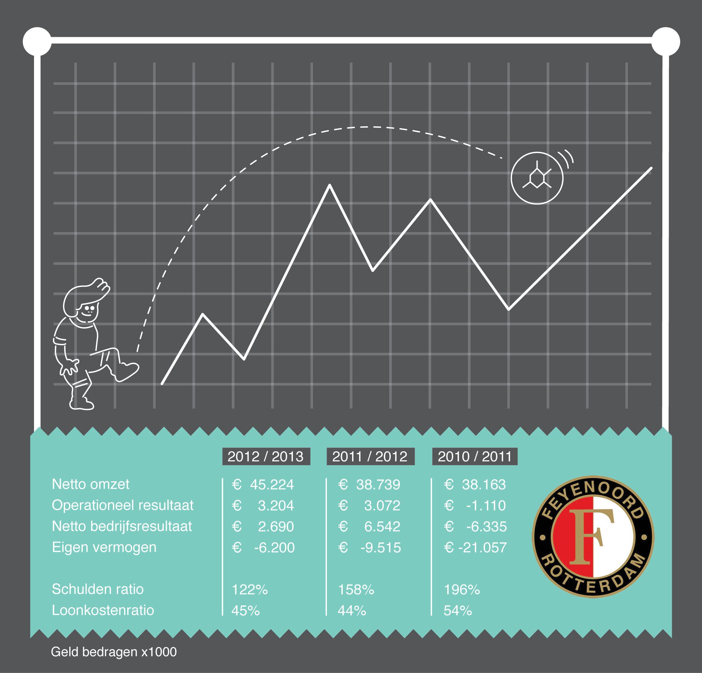 Infographic financiën Feyenoord
