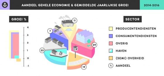 Economische groei 2014-2016