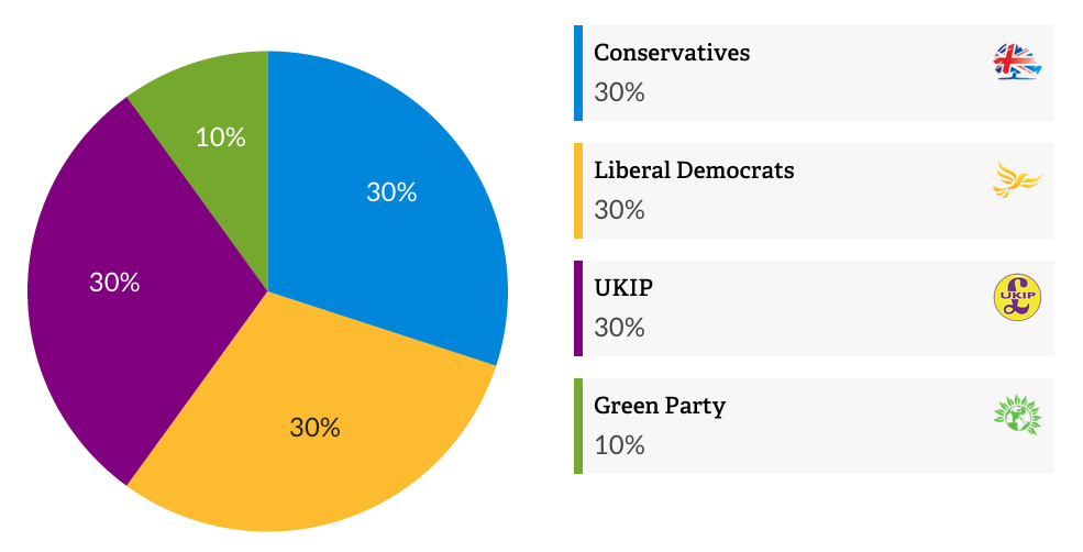 An individual's results from the Vote for Policies survey
