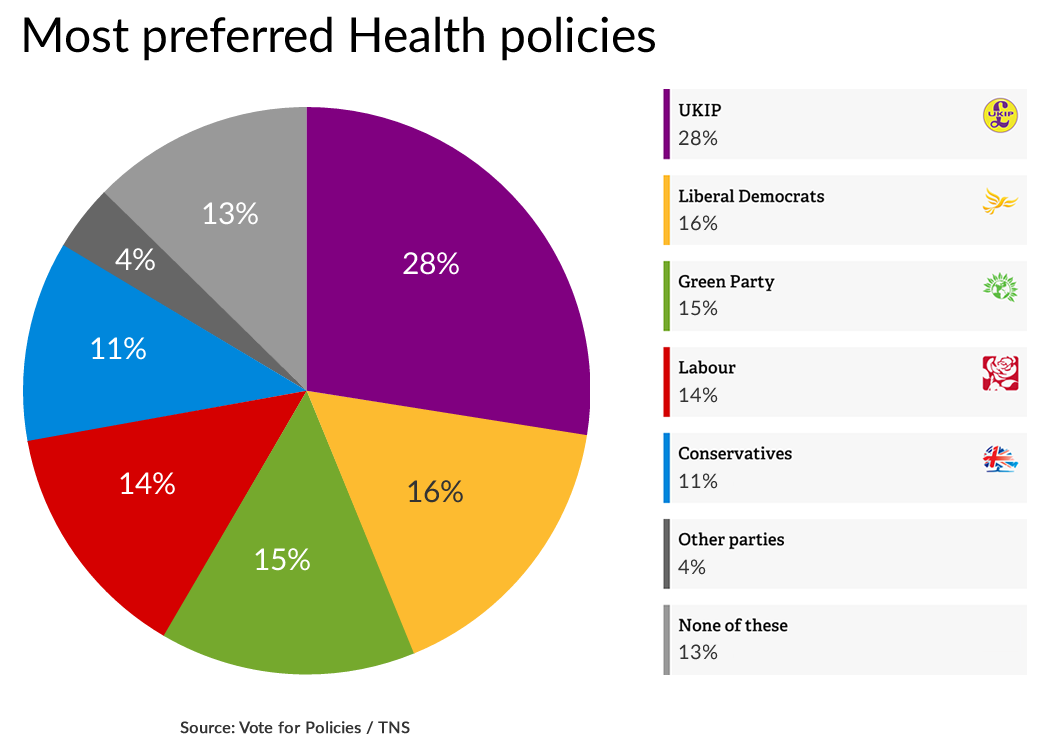 Pie chart showing most preferred policies: Health
