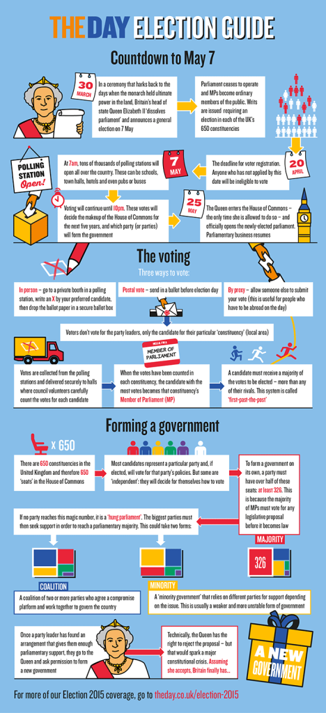 Election Guide from The Day