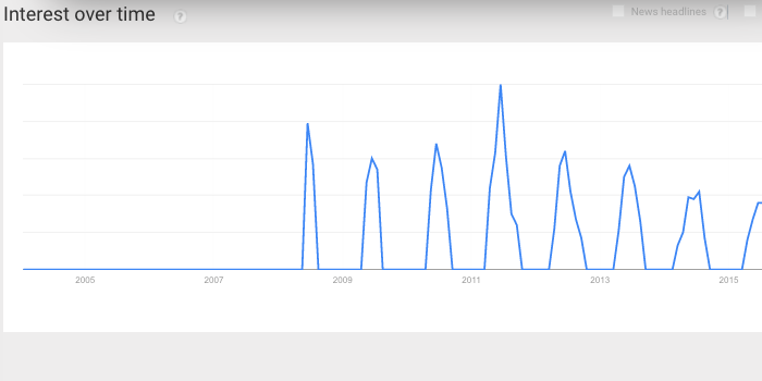 rosevins-trenden
