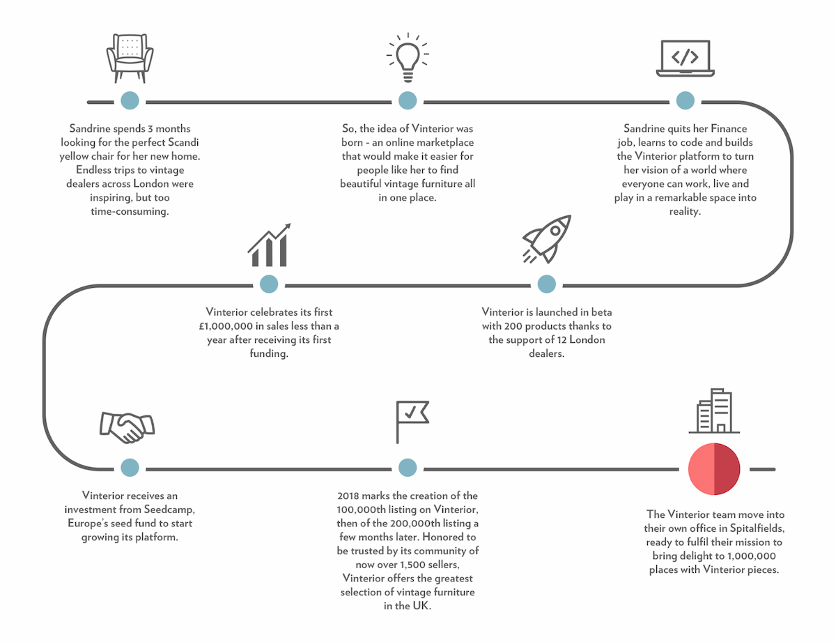 Our story infographic